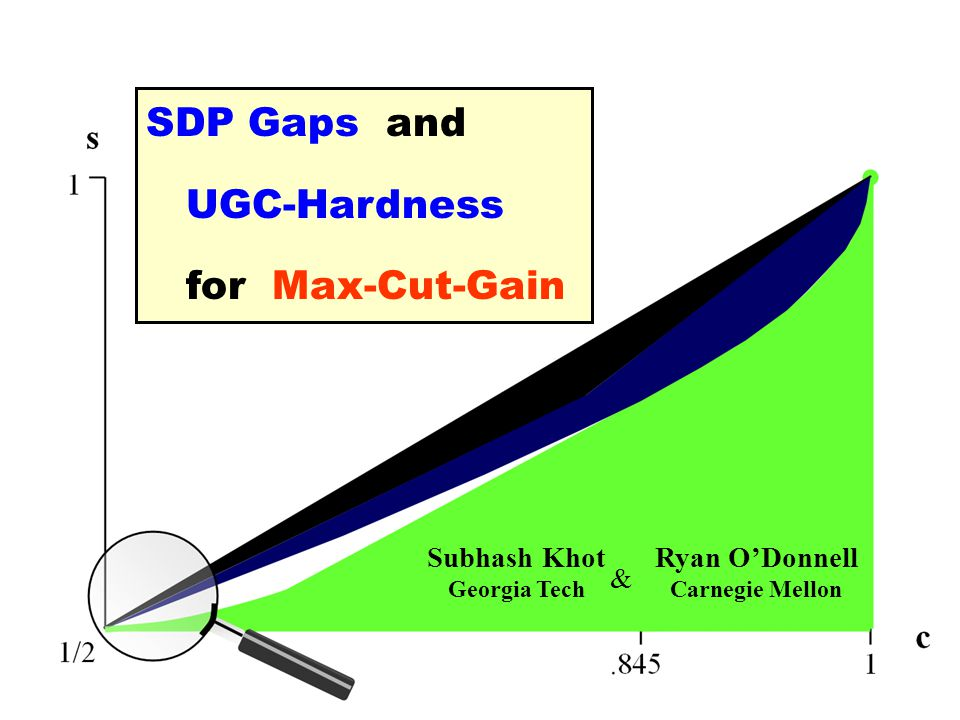 Subhash Khot Georgia Tech Ryan O'Donnell Carnegie Mellon SDP Gaps and UGC-Hardness for Max-Cut-Gain &