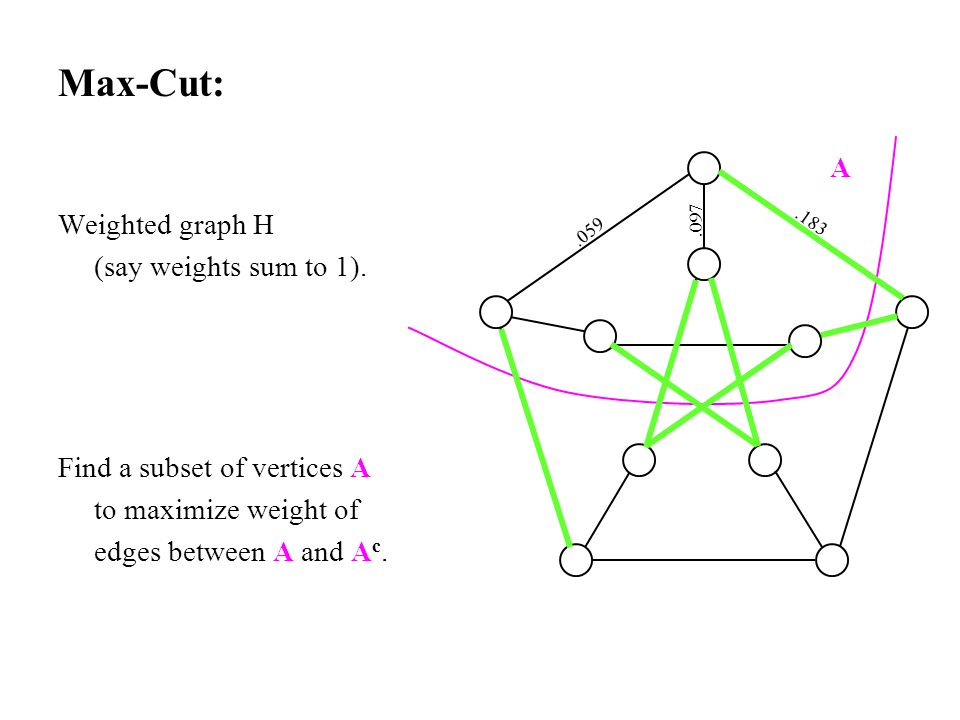 Max-Cut: Weighted graph H (say weights sum to 1). Find a subset of vertices A to maximize weight of edges between A and A c. A.059.183.097