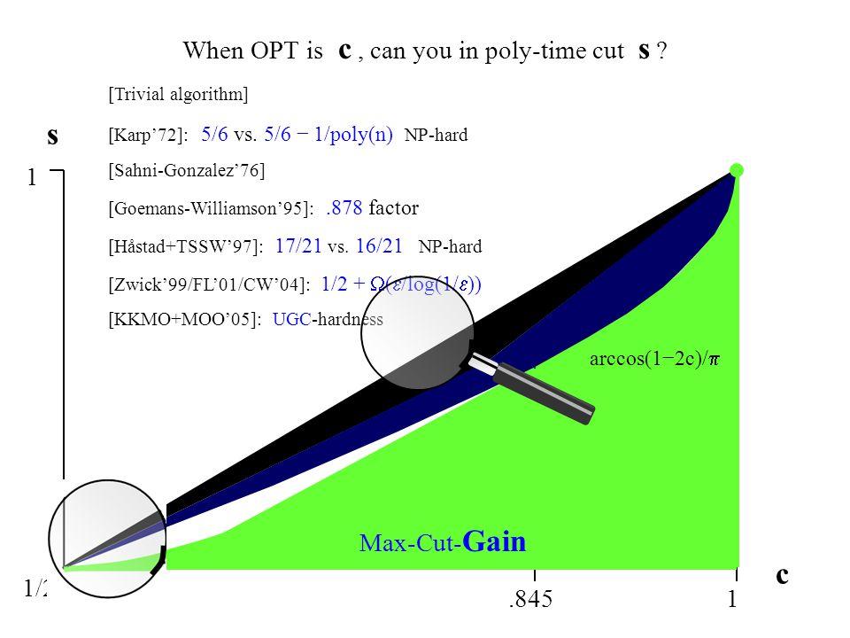 When OPT is c, can you in poly-time cut s .c s 1 1/2 1 [Trivial algorithm] [Karp'72]: 5/6 vs.