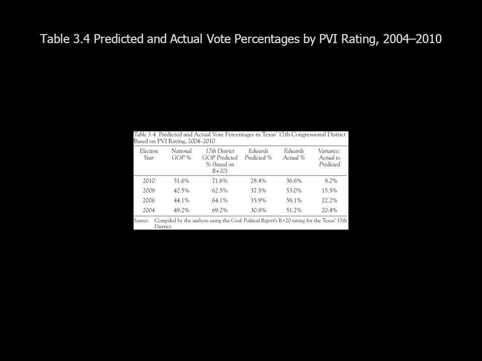 Table 3.4 Predicted and Actual Vote Percentages by PVI Rating, 2004–2010