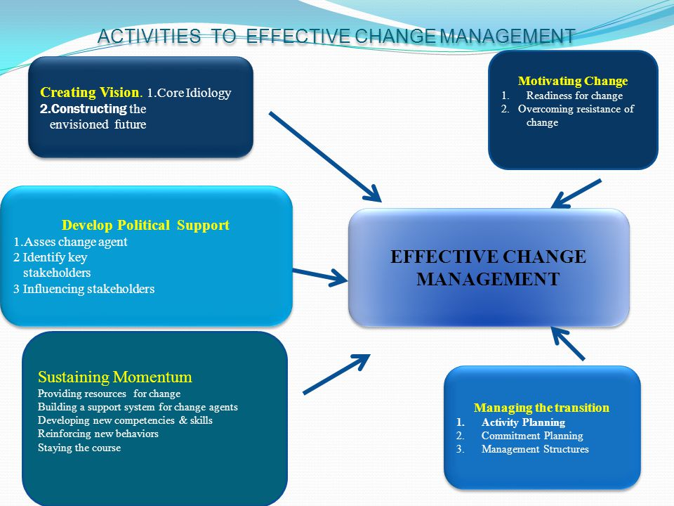 ACTIVITIES TO EFFECTIVE CHANGE MANAGEMENT Motivating Change 1.Readiness for change 2. Overcoming resistance of change Creating Vision. 1.Core Idiology