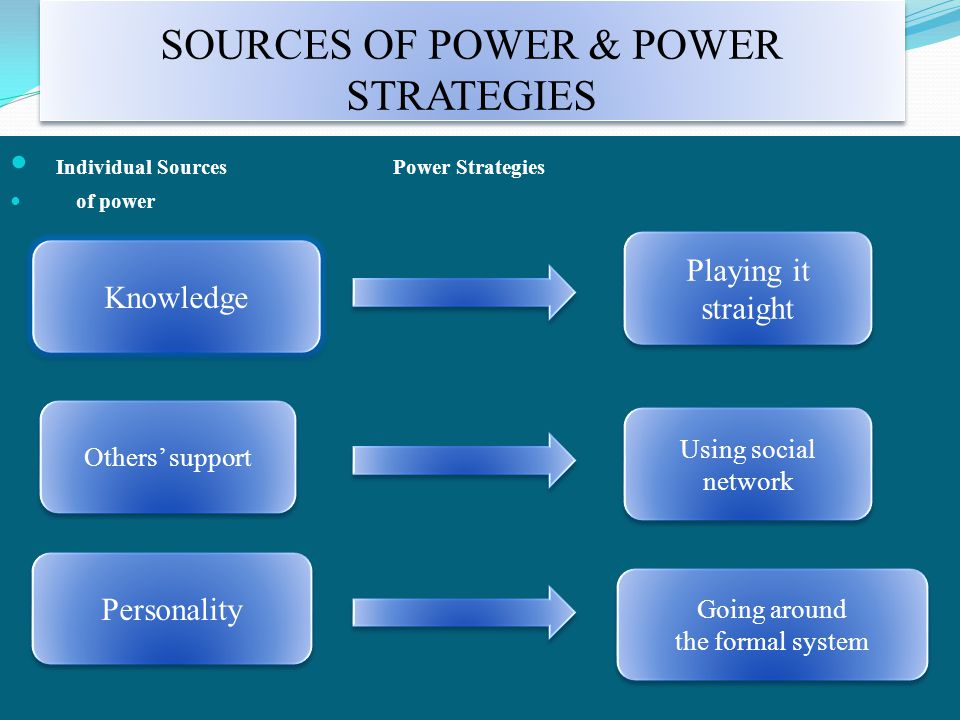 SOURCES OF POWER & POWER STRATEGIES Individual Sources Power Strategies of power Knowledge Others' support Personality Playing it straight Using socia
