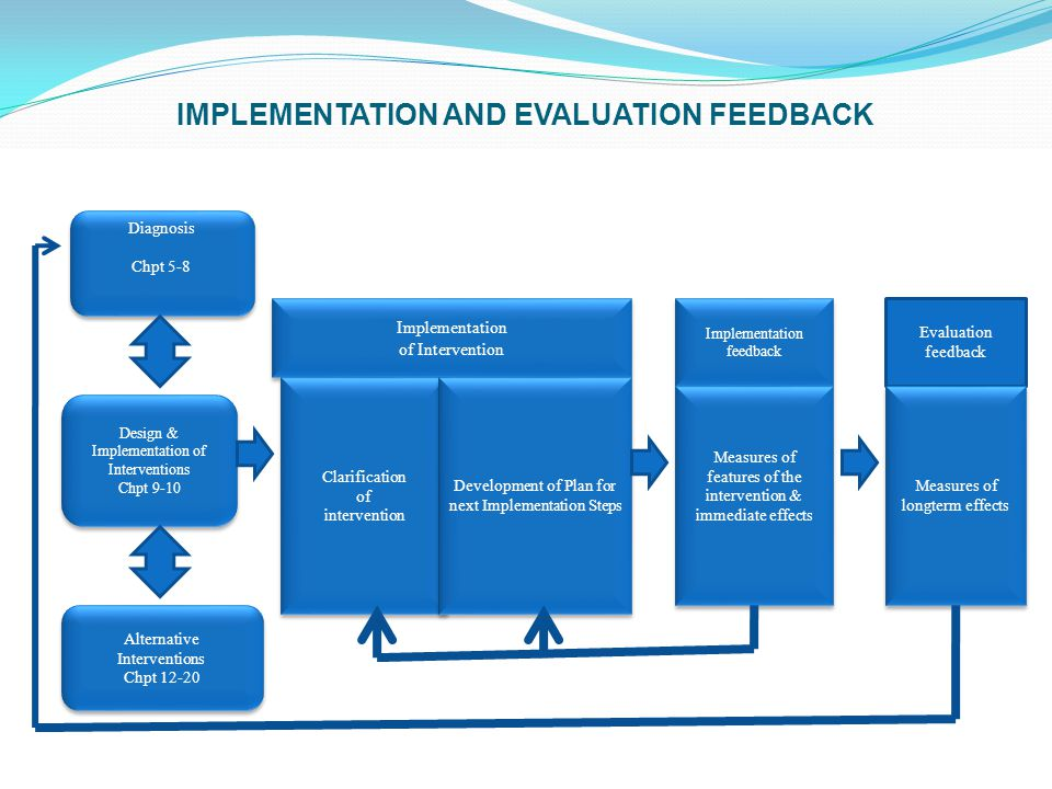 Diagnosis Chpt 5-8 Diagnosis Chpt 5-8 Design & Implementation of Interventions Chpt 9-10 Design & Implementation of Interventions Chpt 9-10 Alternativ