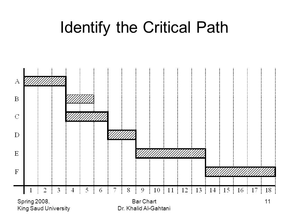 Spring 2008, King Saud University Bar Chart Dr. Khalid Al-Gahtani 11 Identify the Critical Path