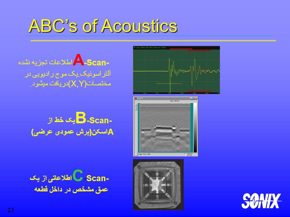 Copyright Sonix, Inc 23 ABC's of Acoustics A -Scan- اطلاعات تجزیه نشده آلتراسونیک.یک موج رادیویی در مختصات(X,Y)دریافت میشود.