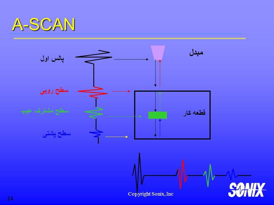 Copyright Sonix, Inc 24A-SCAN پالس اول سطح رویی سطح مشترک عیب سطح پشتی مبدل قطعه کار