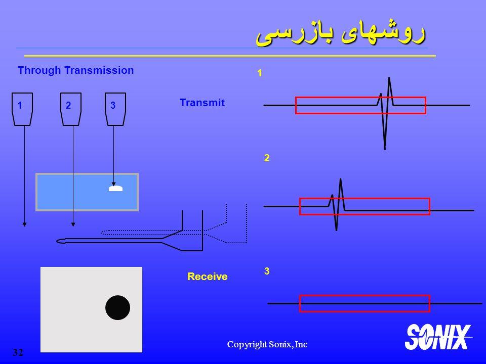 Copyright Sonix, Inc 32 Through Transmission Receive Transmit 3 3 2 2 روشهای بازرسی 1 1