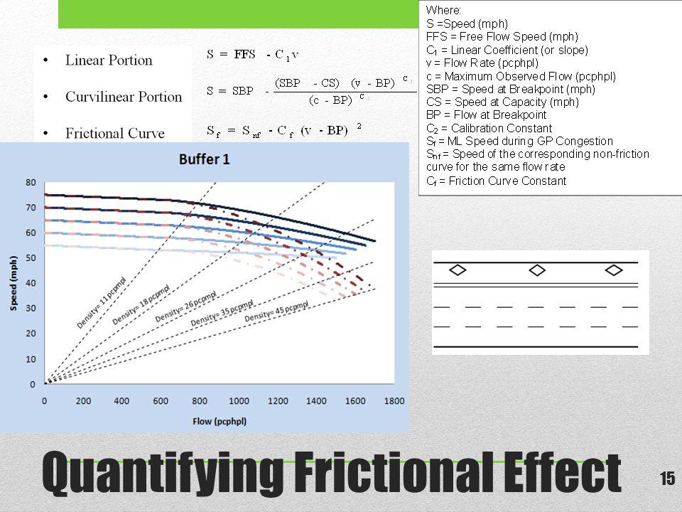 Quantifying Frictional Effect 15