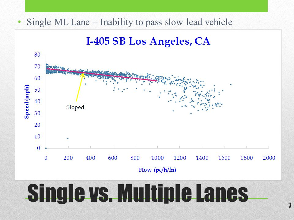 Single vs. Multiple Lanes 7 Single ML Lane – Inability to pass slow lead vehicle