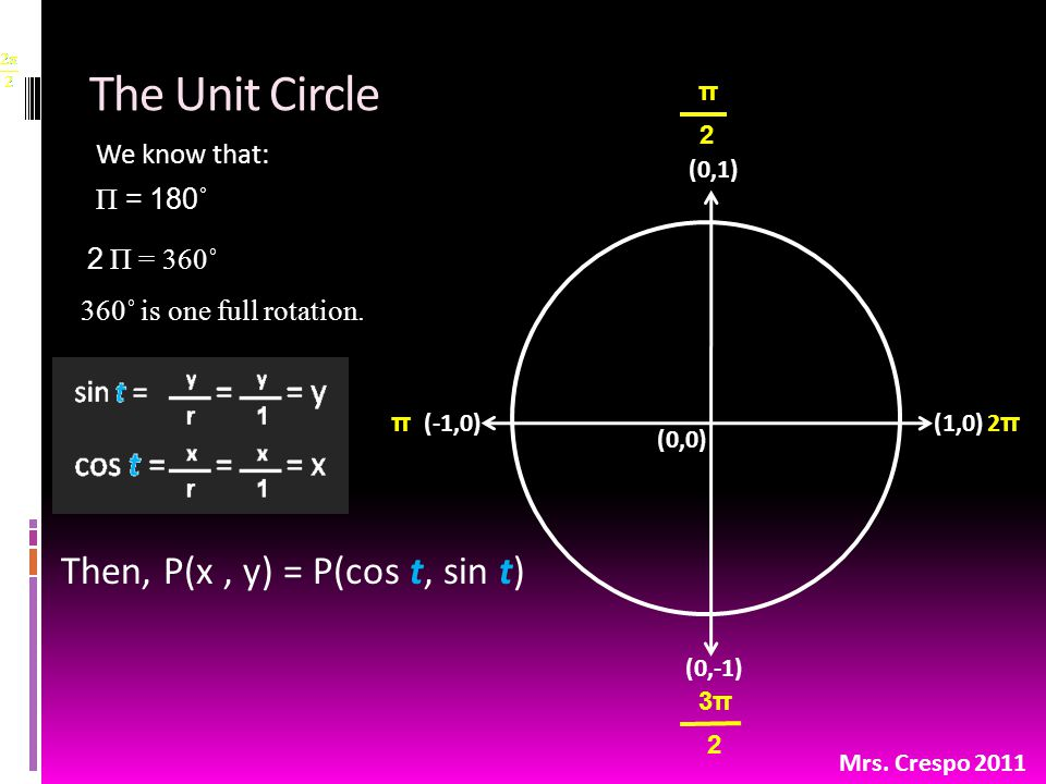 The Unit Circle We know that: Π = 180˚ (0,0) (0,1) (1,0)(-1,0) (0,-1) 2 Π = 360˚ 360˚ is one full rotation.