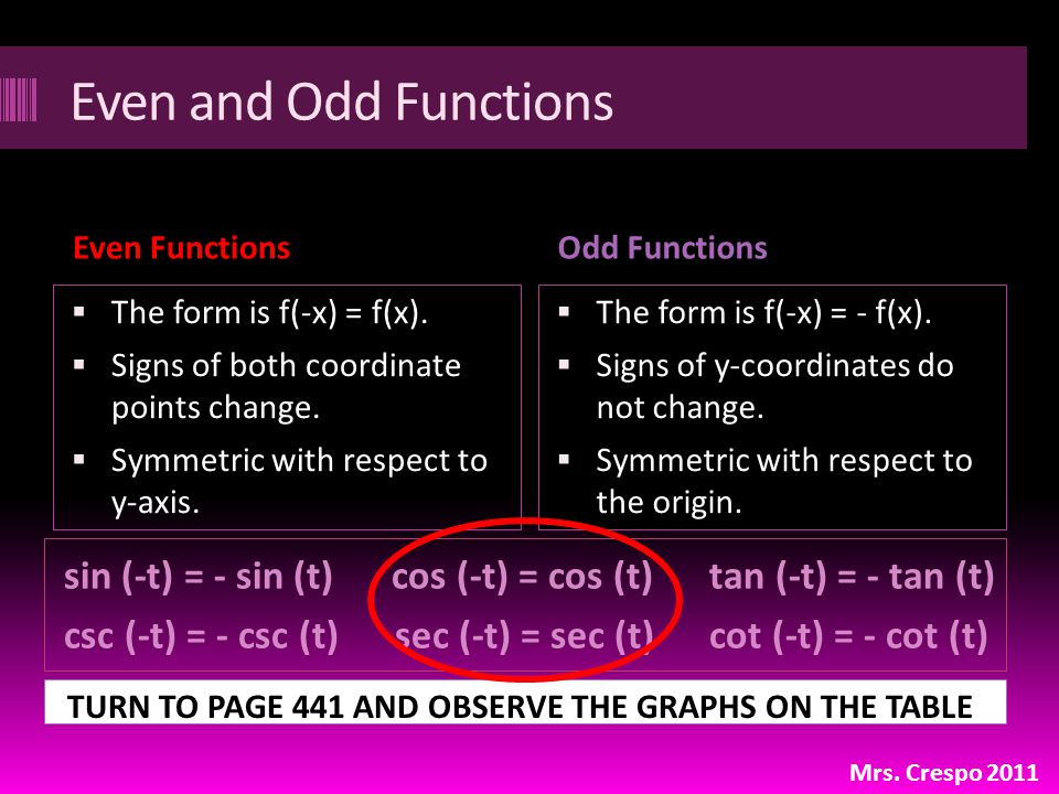 Even and Odd Functions Even FunctionsOdd Functions  The form is f(-x) = f(x).