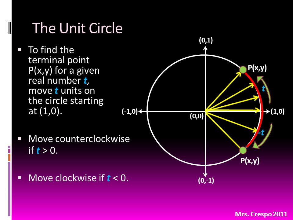 (0,0) (0,1) (1,0)(-1,0) (0,-1) The Unit Circle  To find the terminal point P(x,y) for a given real number t, move t units on the circle starting at (1,0).
