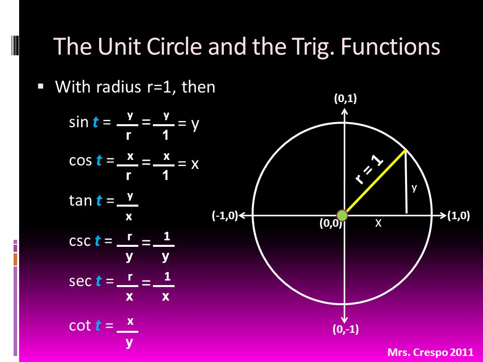 The Unit Circle and the Trig.