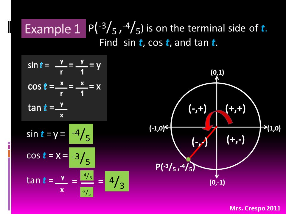 Example 1 P ( -3 / 5, -4 / 5 ) is on the terminal side of t. Find sin t, cos t, and tan t. Mrs. Crespo 2011 (0,1) (1,0)(-1,0) (0,-1) (+,+) (+,-) (-,-)