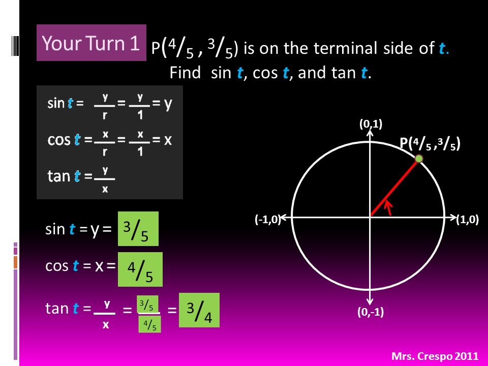Your Turn 1 P ( 4 / 5, 3 / 5 ) is on the terminal side of t. Find sin t, cos t, and tan t. Mrs. Crespo 2011 (0,1) (1,0)(-1,0) (0,-1) P( 4 / 5, 3 / 5 )