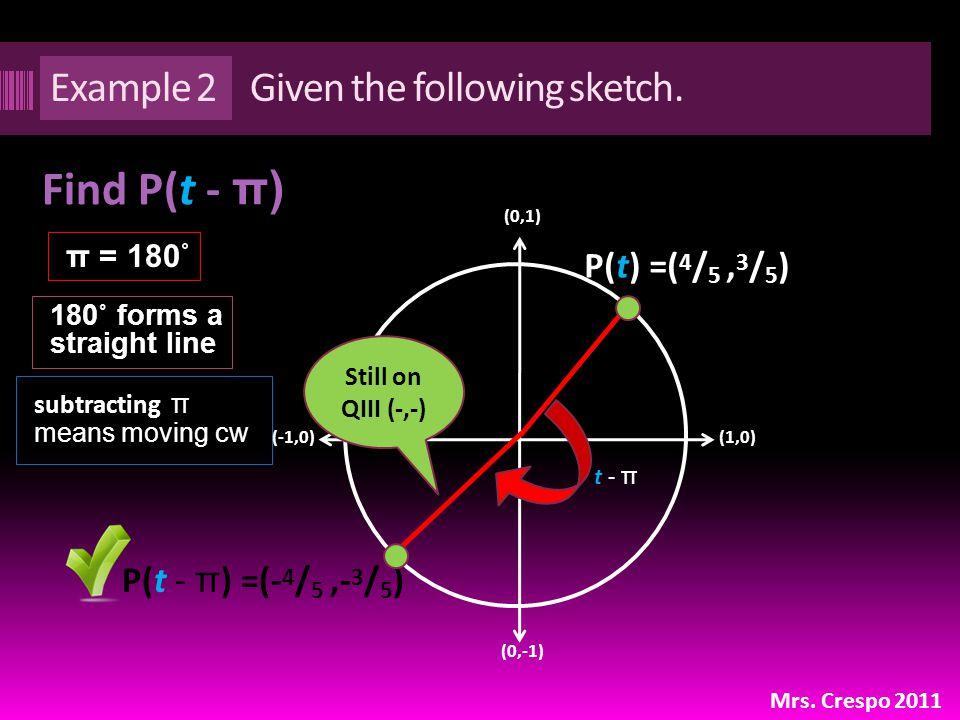P(t - π ) =(- 4 / 5,- 3 / 5 ) Example 2 Find P(t - π) π = 180˚ Mrs.