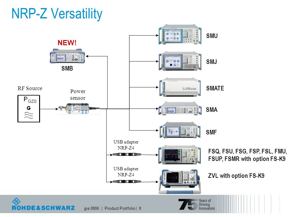 jps 0806   Product Portfolio   8 NRP-Z Versatility RF Source Power sensor FSQ, FSU, FSG, FSP, FSL, FMU, FSUP, FSMR with option FS-K9 SMU SMJ SMATE USB adapter NRP-Z4 ZVL with option FS-K9 USB adapter NRP-Z4 SMF SMA SMB NEW!