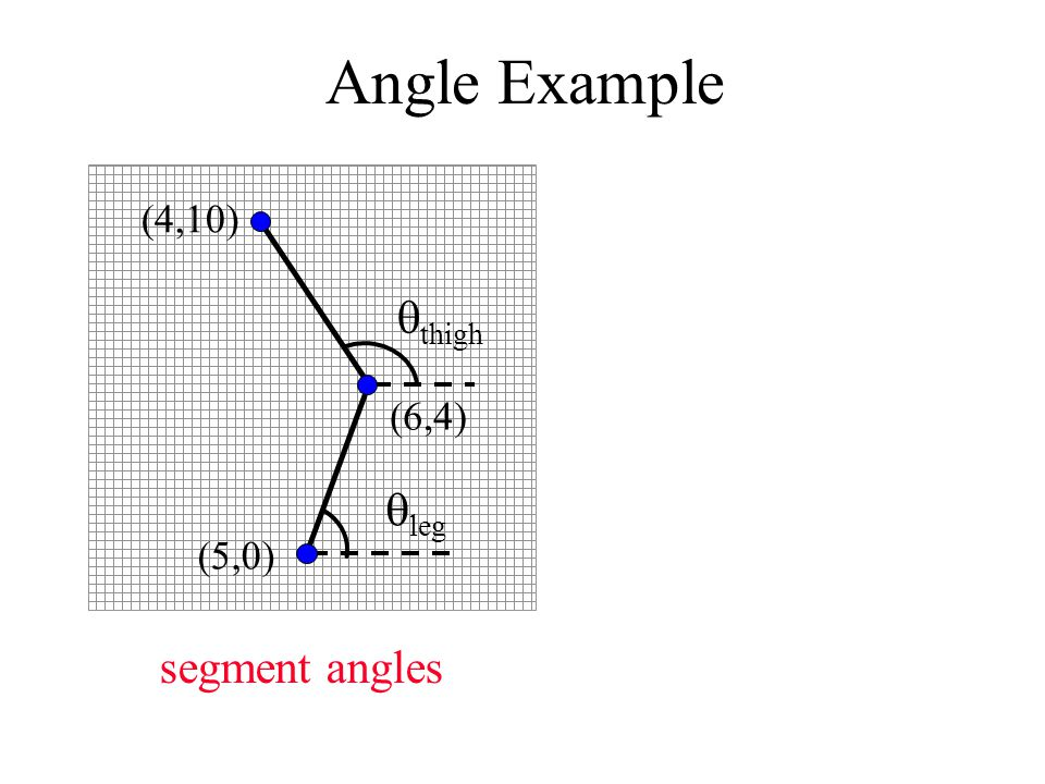 Angle Example segment angles  thigh  leg (4,10) (6,4) (5,0)