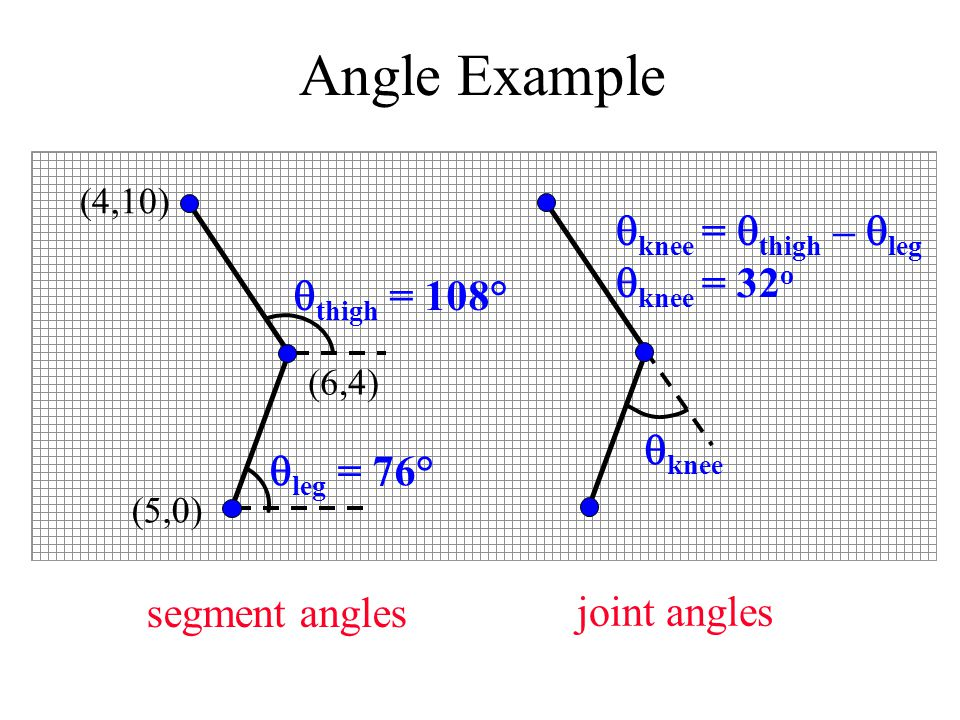 Angle Example segment angles  thigh = 108°  leg = 76° (4,10) (6,4) (5,0)  knee =  thigh –  leg  knee = 32 o  knee joint angles