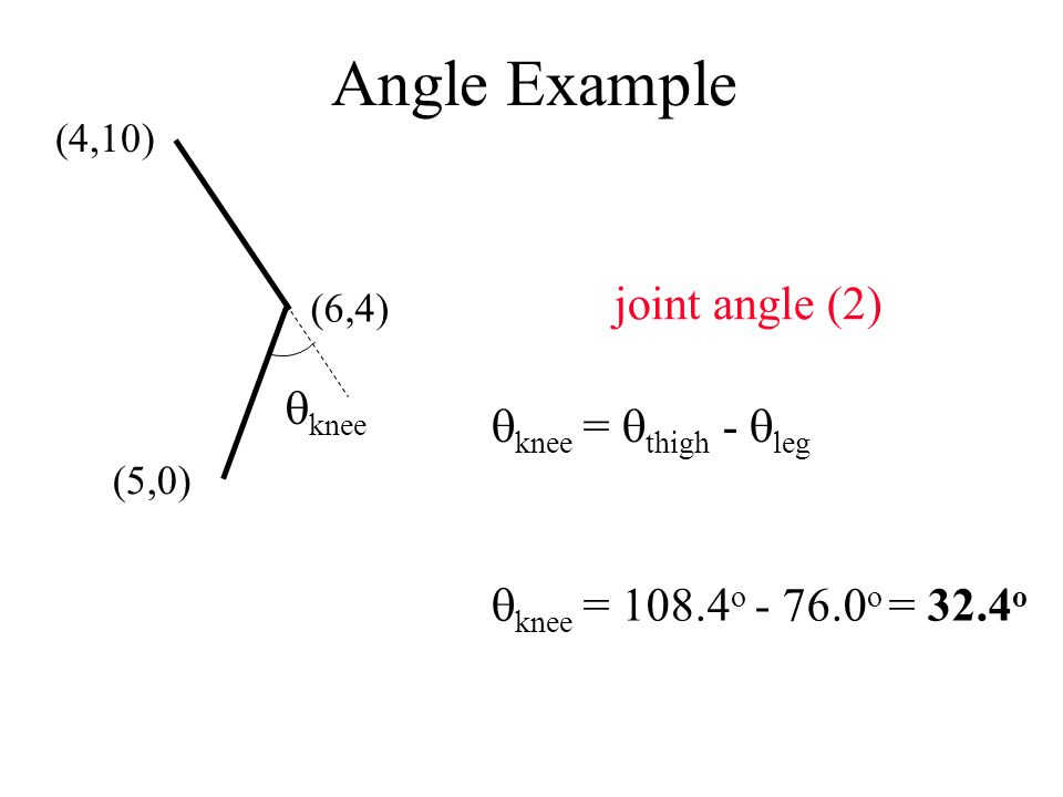 Angle Example  knee =  thigh -  leg  knee = 108.4 o - 76.0 o = 32.4 o (4,10) (6,4) (5,0)  knee joint angle (2)