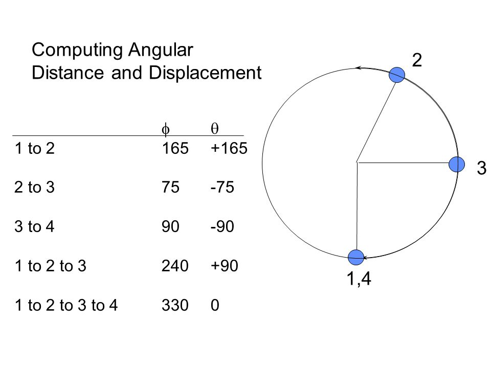 1,4 3 2  1 to 2165+165 2 to 375-75 3 to 490-90 1 to 2 to 3240+90 1 to 2 to 3 to 43300 Computing Angular Distance and Displacement