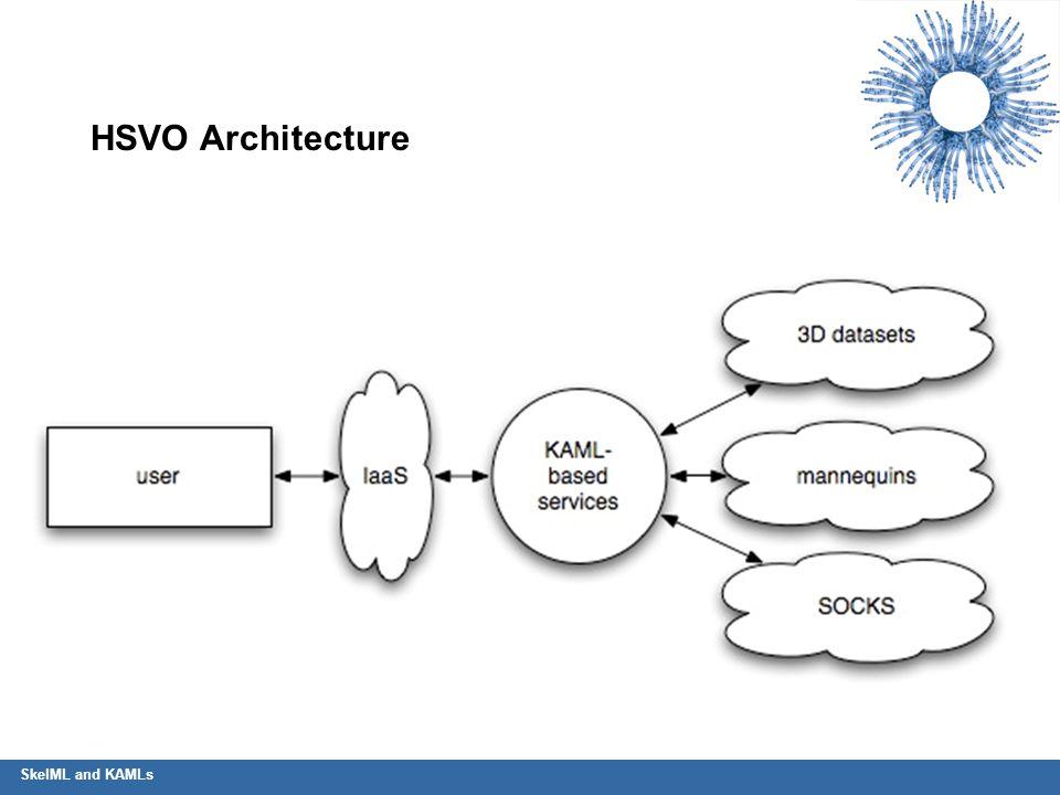 SkelML and KAMLs HSVO Architecture