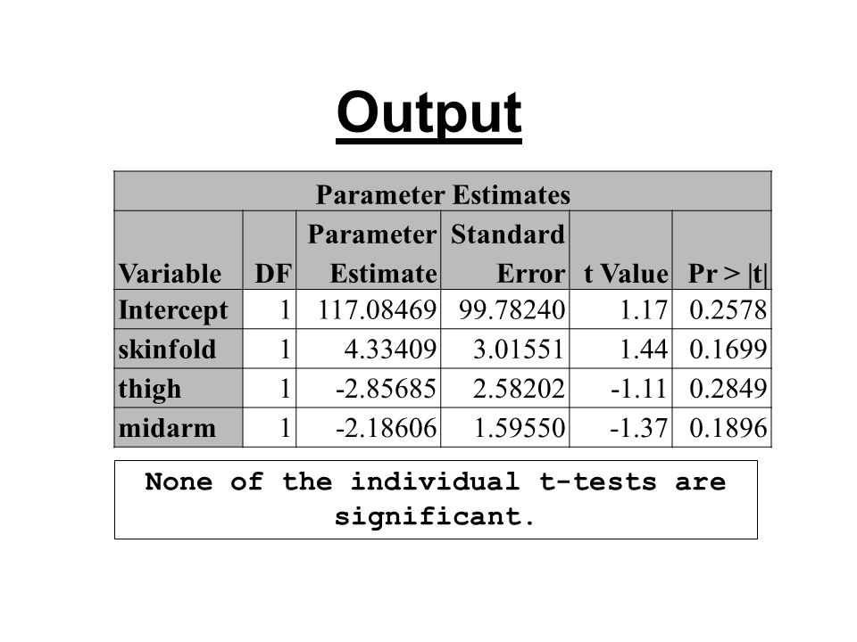 Output Parameter Estimates VariableDF Parameter Estimate Standard Errort ValuePr > |t| Intercept1117.0846999.782401.170.2578 skinfold14.334093.015511.440.1699 thigh1-2.856852.58202-1.110.2849 midarm1-2.186061.59550-1.370.1896 None of the individual t-tests are significant.