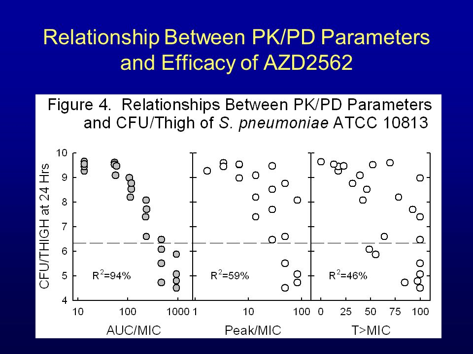 Relationship Between PK/PD Parameters and Efficacy of AZD2562