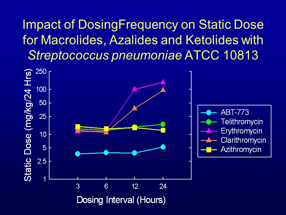 Impact of DosingFrequency on Static Dose for Macrolides, Azalides and Ketolides with Streptococcus pneumoniae ATCC 10813