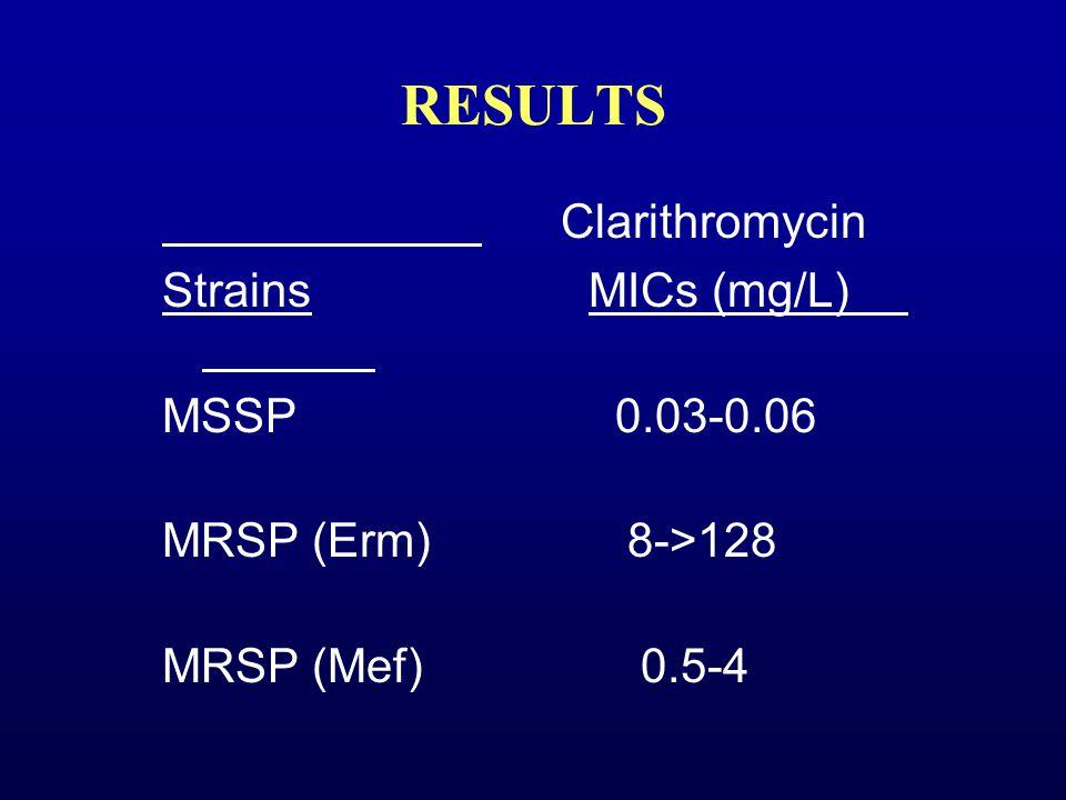 RESULTS Clarithromycin StrainsMICs (mg/L) MSSP 0.03-0.06 MRSP (Erm) 8->128 MRSP (Mef) 0.5-4