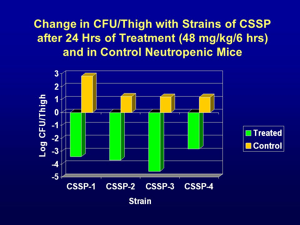 Change in CFU/Thigh with Strains of CSSP after 24 Hrs of Treatment (48 mg/kg/6 hrs) and in Control Neutropenic Mice