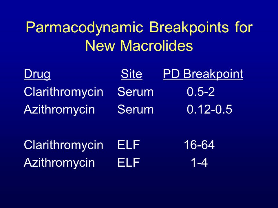 Parmacodynamic Breakpoints for New Macrolides Drug SitePD Breakpoint Clarithromycin Serum 0.5-2 Azithromycin Serum 0.12-0.5 Clarithromycin ELF 16-64 Azithromycin ELF 1-4