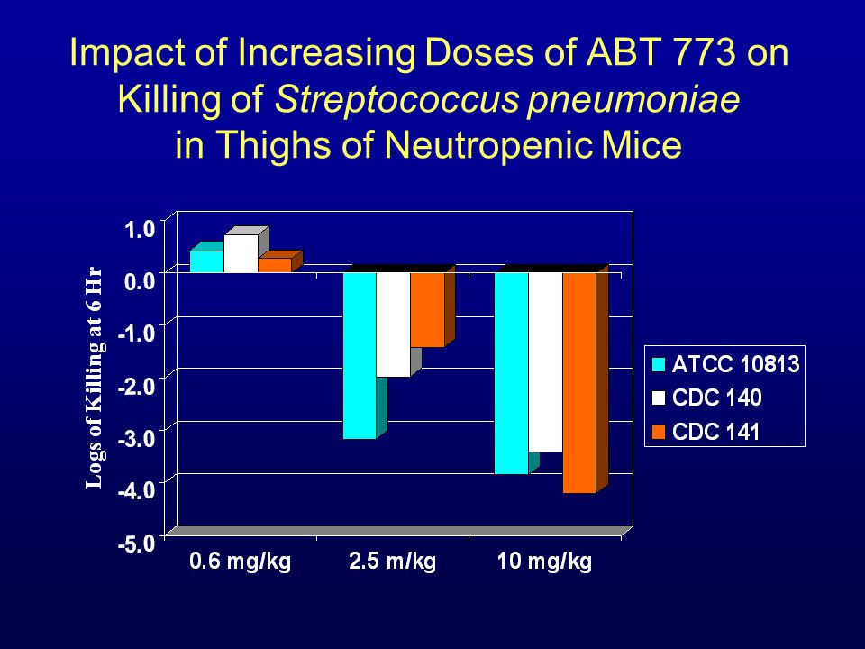 Impact of Increasing Doses of ABT 773 on Killing of Streptococcus pneumoniae in Thighs of Neutropenic Mice