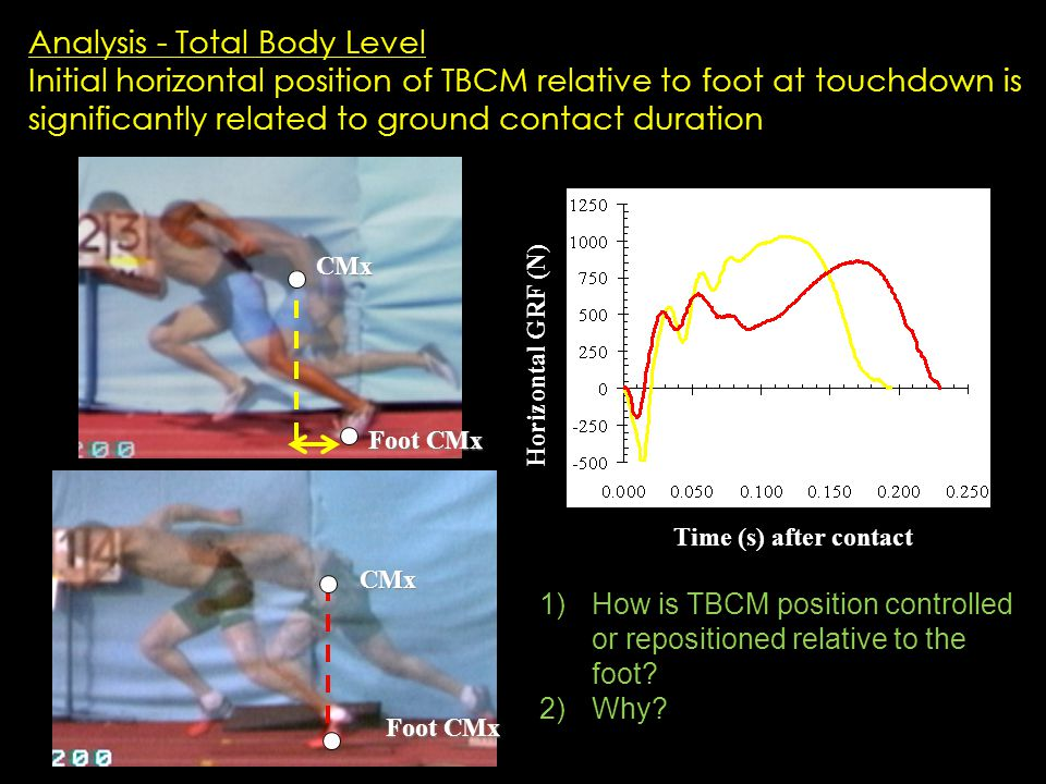 Analysis - Total Body Level Initial horizontal position of TBCM relative to foot at touchdown is significantly related to ground contact duration Time (s) after contact Horizontal GRF (N) CMx Foot CMx CMx 1)How is TBCM position controlled or repositioned relative to the foot.