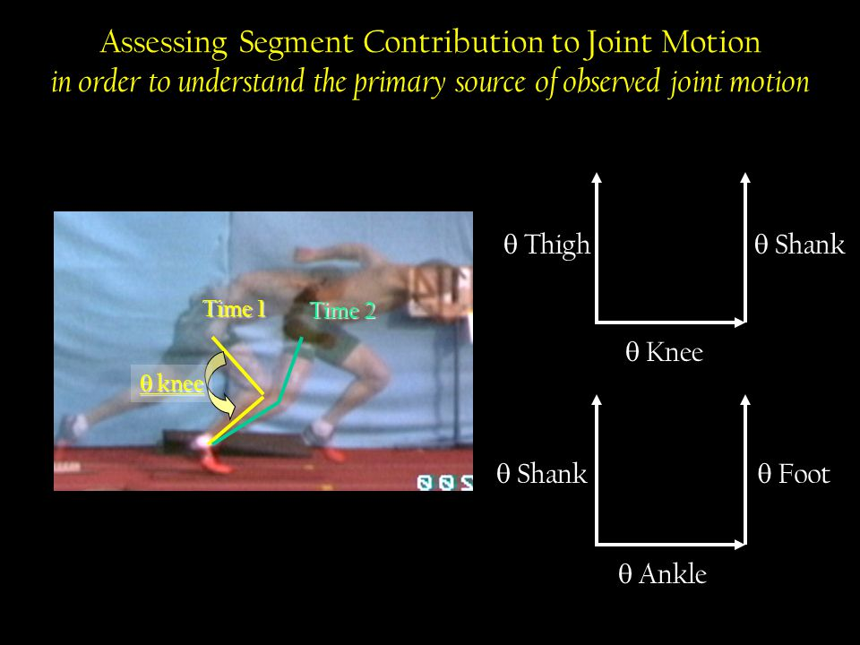 Assessing Segment Contribution to Joint Motion in order to understand the primary source of observed joint motion  Shank Time 1 Time 2  knee  Shank  Knee  Thigh  Ankle  Foot