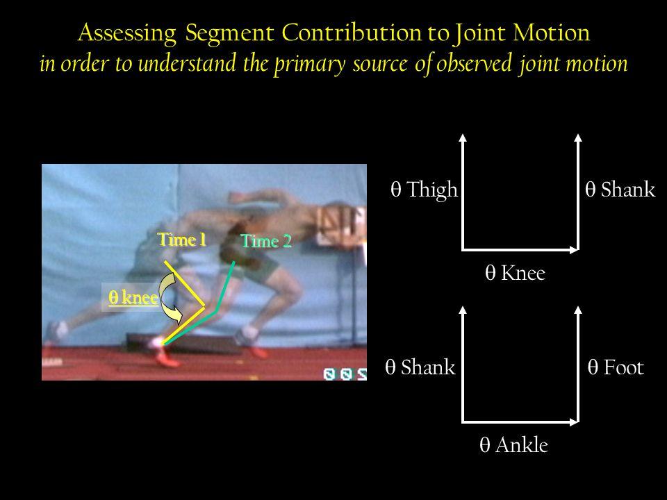 Shank rotation during impact phase significantly delays peak thigh rotation post-impact (p<.01) time (s) after contact Horizontal GRF (N) Segment angular velocity (rad/s) Shank sav Thigh sav A B Segment contribution to TBCM control
