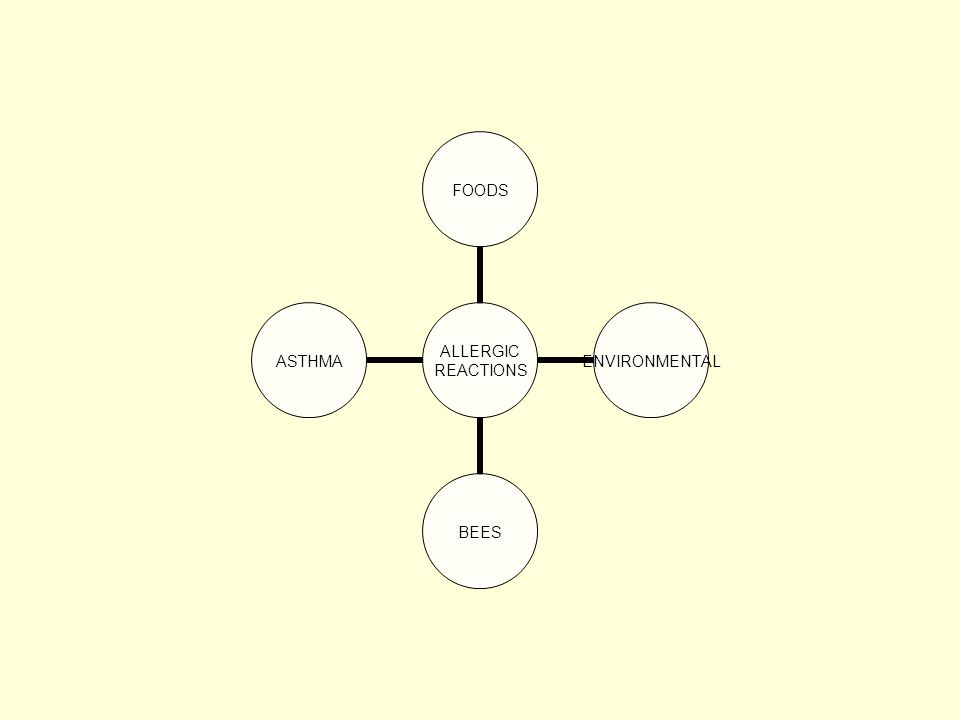 ALLERGIC REACTIONS FOODSENVIRONMENTALBEESASTHMA