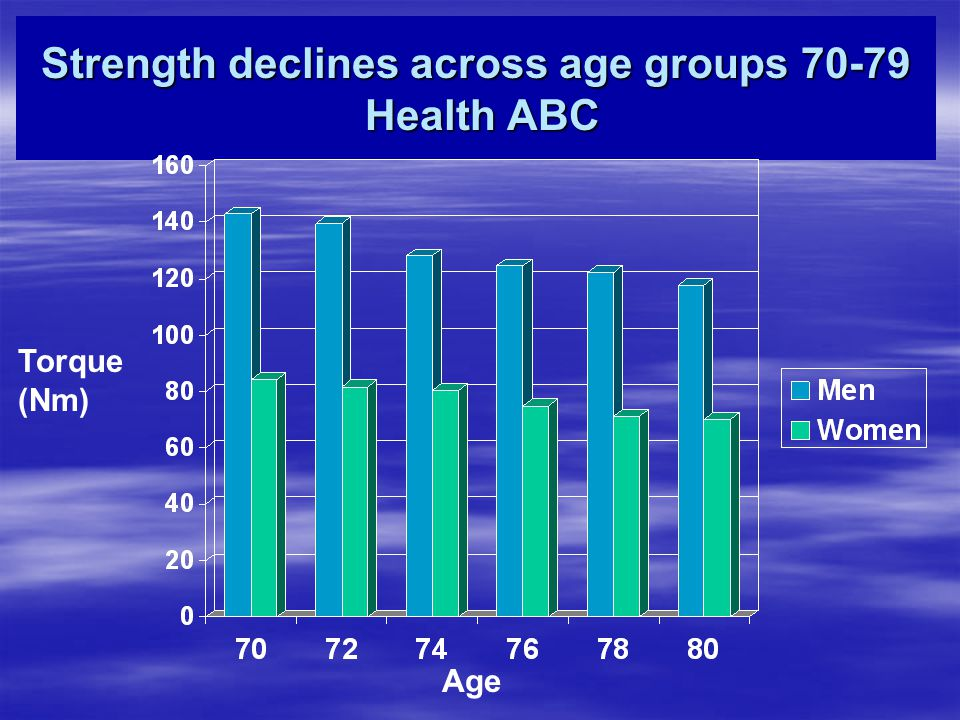 Strength declines across age groups 70-79 Health ABC Torque (Nm) Age