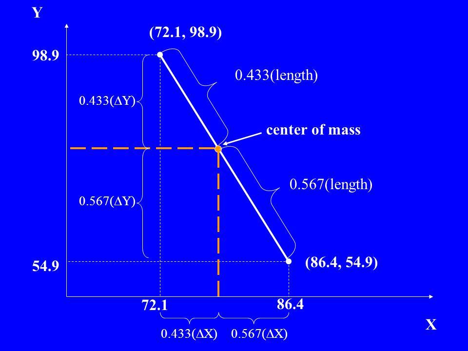 Y X (72.1, 98.9) (86.4, 54.9) 72.1 98.9 54.9 86.4 center of mass 0.433(length) 0.567(length) 0.433(  Y) 0.567(  Y) 0.433(  X)0.567(  X)