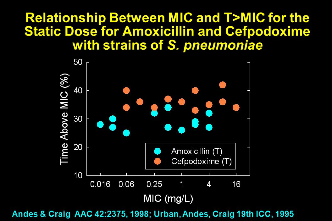 Relationship Between MIC and T>MIC for the Static Dose for Amoxicillin and Cefpodoxime with strains of S.