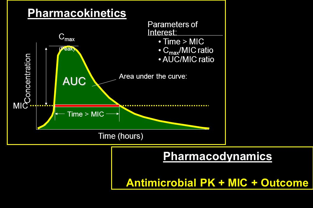 Pharmacokinetics Time (hours) Concentration AUC MIC Parameters of Interest: C max (Peak) Time > MIC Area under the curve: Time > MIC C max /MIC ratio AUC/MIC ratio Pharmacodynamics Antimicrobial PK + MIC + Outcome
