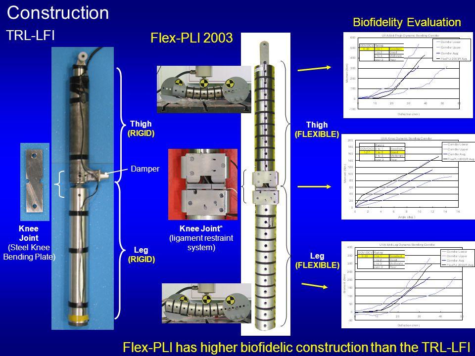 Kinematics Flex-PLI Human FE-Model (THUMS) TRL-LFI FE-Model of TRL-LFI JASIC 2003 Report Flex-PLI can simulate human lower extremity bending motion properly.