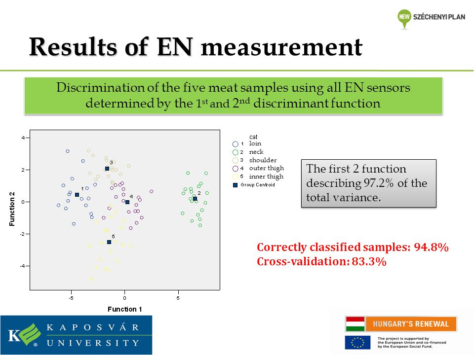 Results of EN Results of EN measurement loin neck shoulder outer thigh inner thigh The first 2 function describing 97.2% of the total variance. Discri