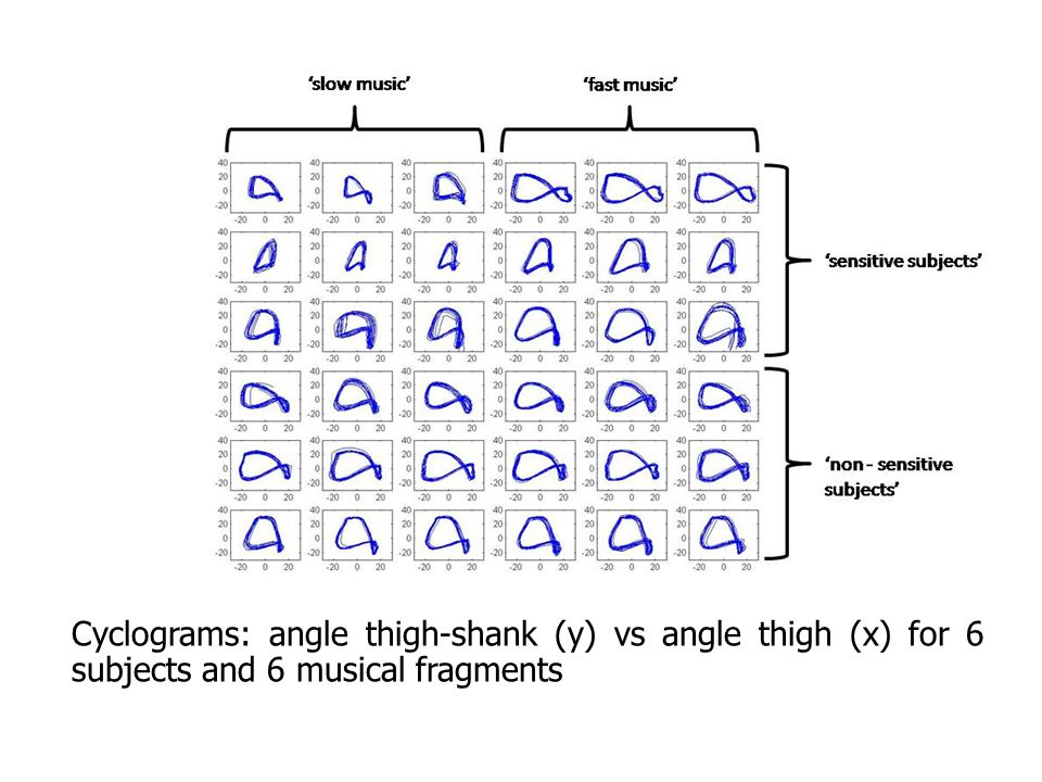 Cyclograms: angle thigh-shank (y) vs angle thigh (x) for 6 subjects and 6 musical fragments