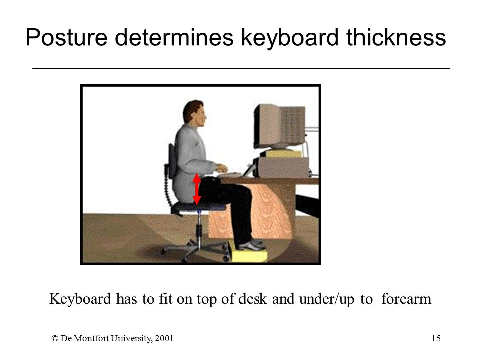 © De Montfort University, 200115 Posture determines keyboard thickness Keyboard has to fit on top of desk and under/up to forearm