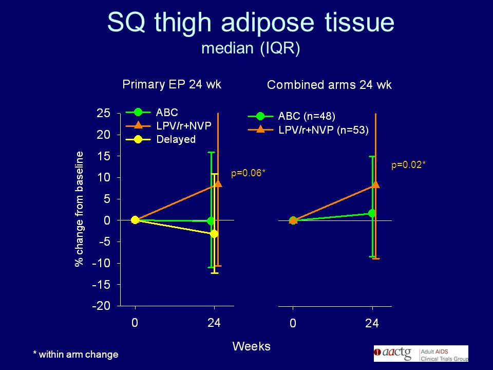 SQ thigh adipose tissue median (IQR) * within arm change p=0.02* p=0.06*
