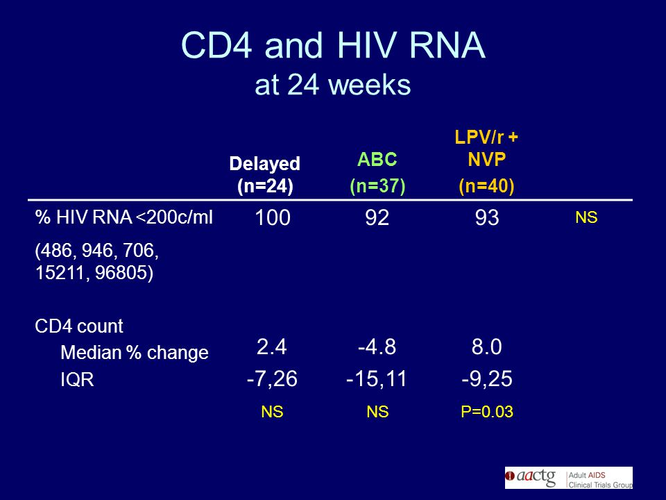 CD4 and HIV RNA at 24 weeks Delayed (n=24) ABC (n=37) LPV/r + NVP (n=40) % HIV RNA <200c/ml 1009293 NS (486, 946, 706, 15211, 96805) CD4 count Median % change IQR 2.4 -7,26 -4.8 -15,11 8.0 -9,25 NS P=0.03