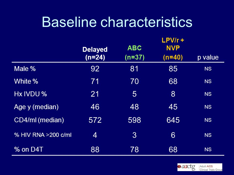 Baseline characteristics Delayed (n=24) ABC (n=37) LPV/r + NVP (n=40)p value Male % 928185 NS White % 717068 NS Hx IVDU % 2158 NS Age y (median) 46484