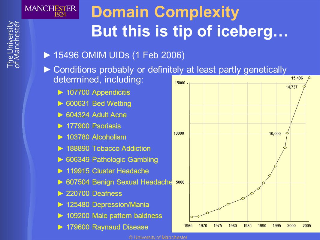 © University of Manchester Domain Complexity But this is tip of iceberg… ►15496 OMIM UIDs (1 Feb 2006) ►Conditions probably or definitely at least par