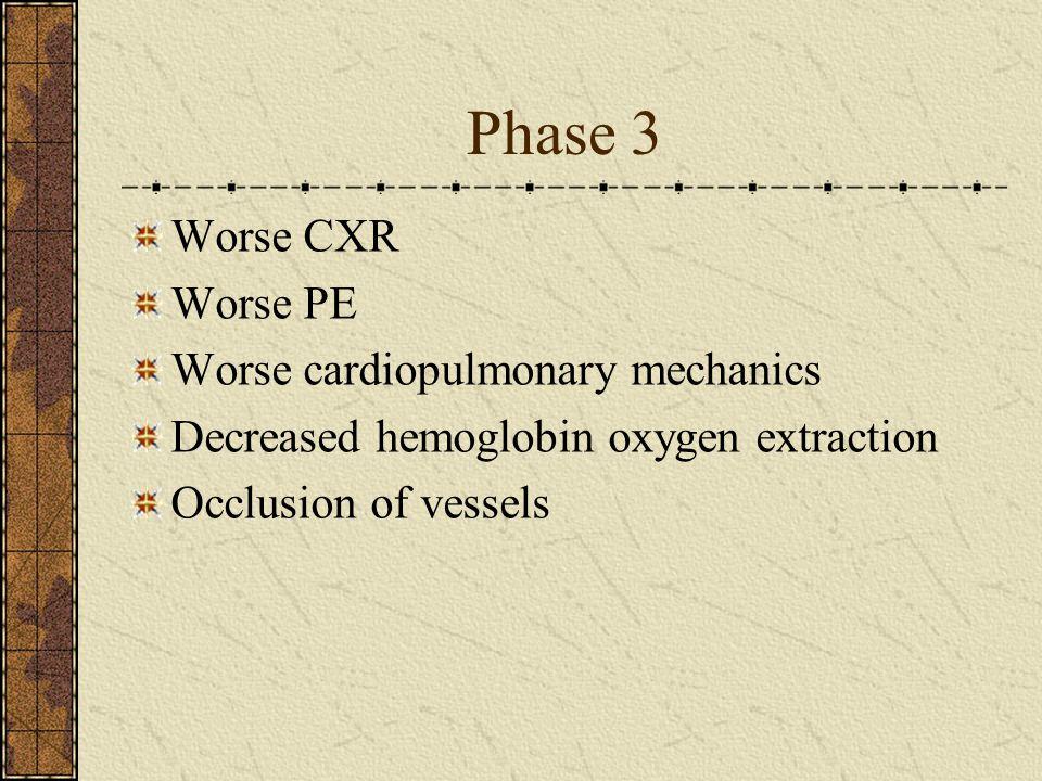 Phase 3 Worse CXR Worse PE Worse cardiopulmonary mechanics Decreased hemoglobin oxygen extraction Occlusion of vessels